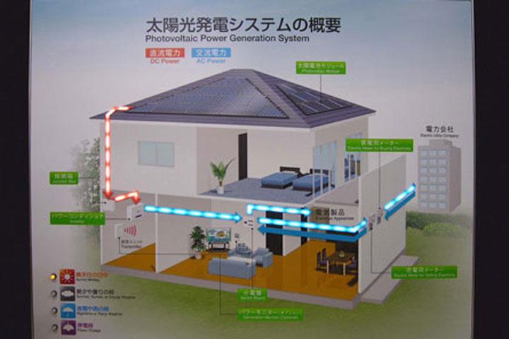 太陽光にて発電した電気を住宅の各部屋に供給するシステムの模型